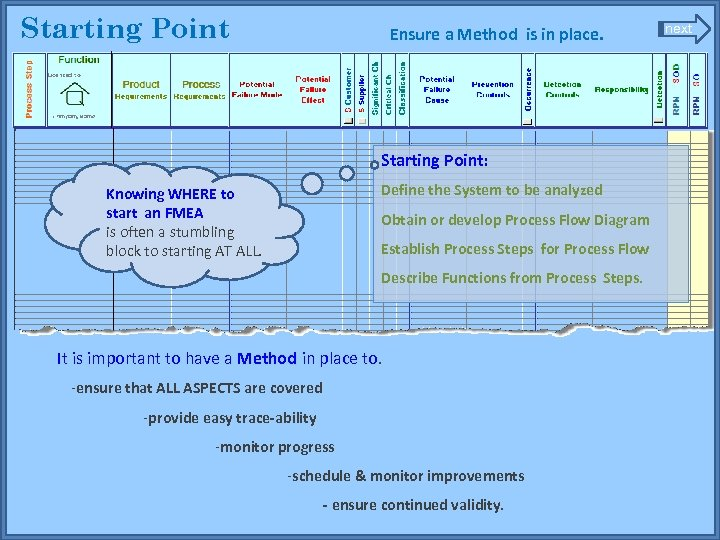 Starting Point Ensure a Method is in place. Starting Point: Knowing WHERE to