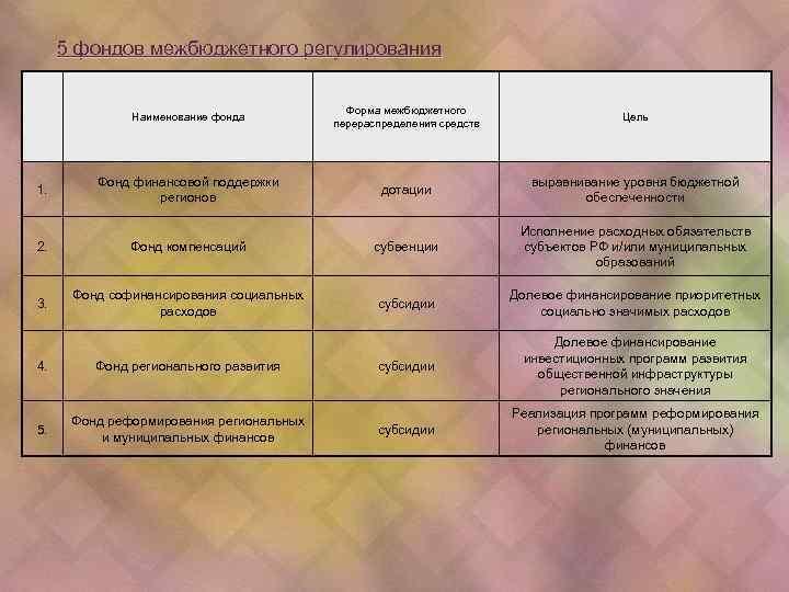 5 фондов межбюджетного регулирования Наименование фонда 1. Форма межбюджетного перераспределения средств Цель Фонд финансовой