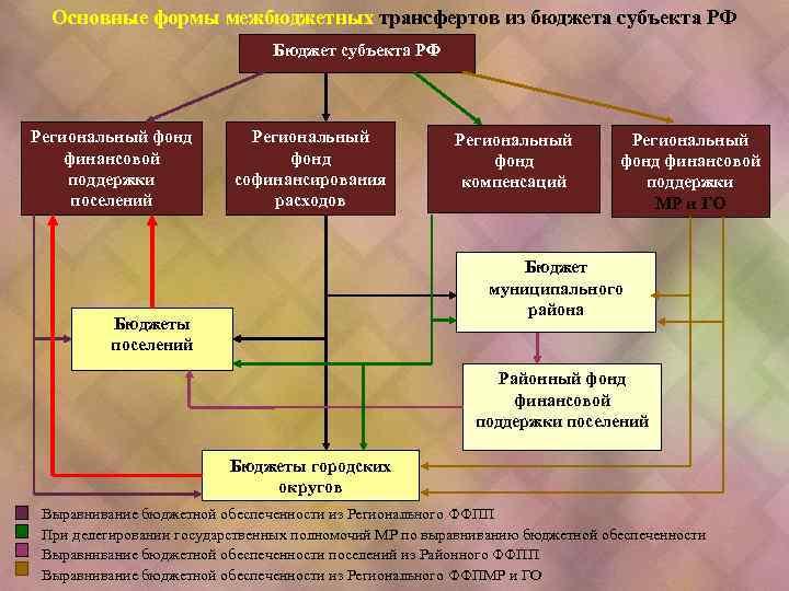 Основные формы межбюджетных трансфертов из бюджета субъекта РФ Бюджет субъекта РФ Региональный фонд финансовой