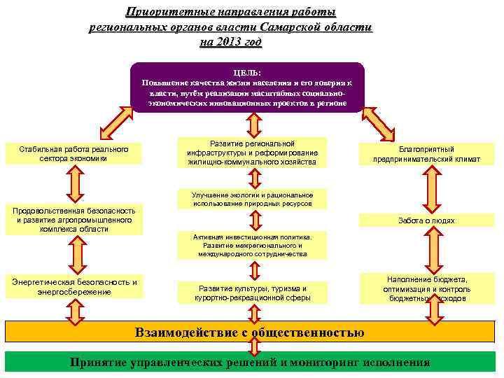 Приоритетные направления работы региональных органов власти Самарской области на 2013 год ЦЕЛЬ: Повышение качества