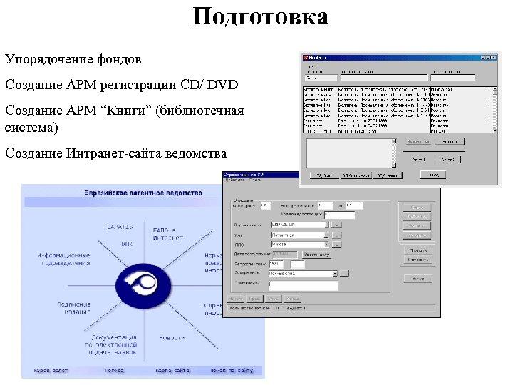 """Подготовка Упорядочение фондов Создание АРМ регистрации CD/ DVD Создание АРМ """"Книги"""" (библиотечная система) Создание"""