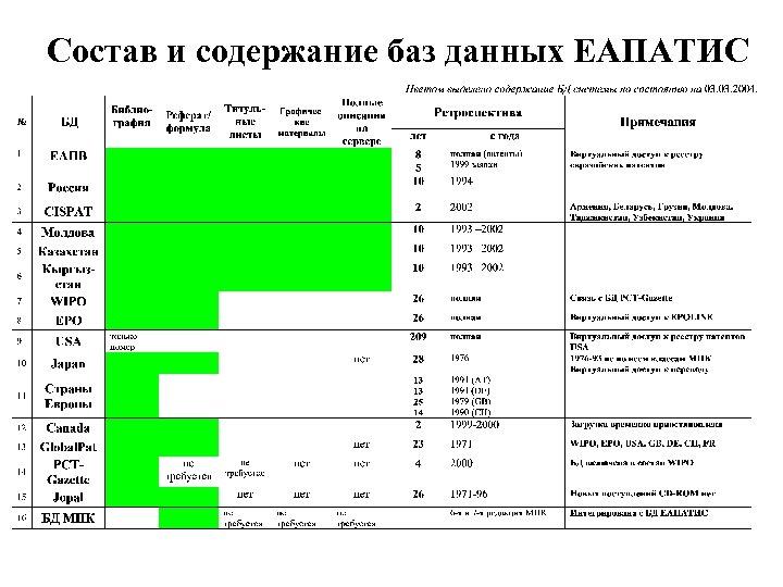 Состав и содержание баз данных ЕАПАТИС