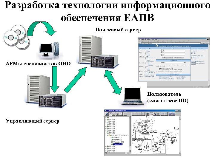 Разработка технологии информационного обеспечения ЕАПВ Поисковый сервер АРМы специалистов ОИО Пользователь (клиентское ПО) Управляющий