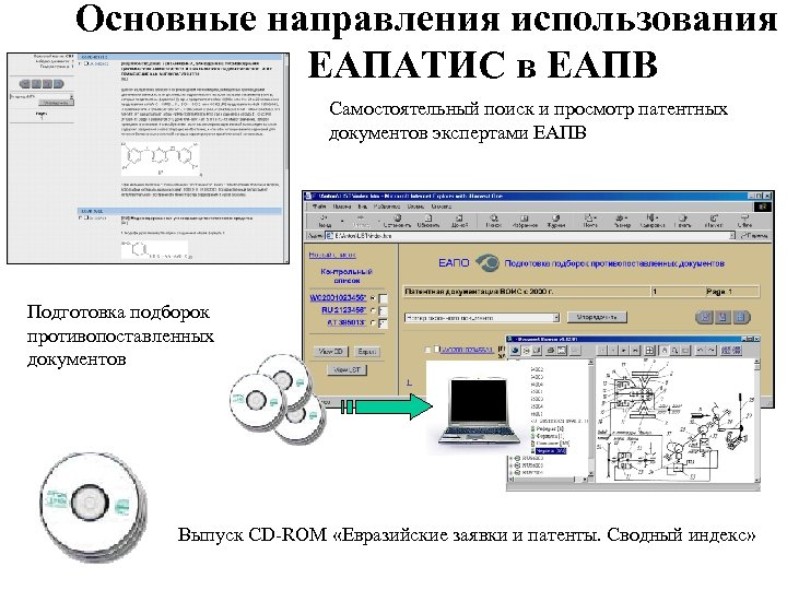 Основные направления использования ЕАПАТИС в ЕАПВ Самостоятельный поиск и просмотр патентных документов экспертами ЕАПВ
