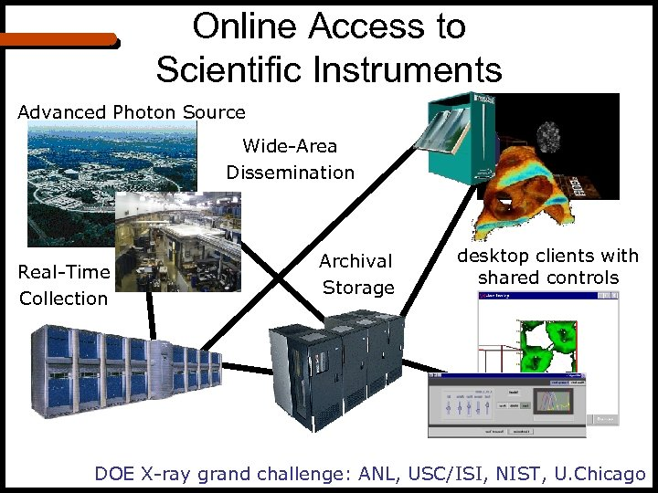 Online Access to Scientific Instruments Advanced Photon Source Wide-Area Dissemination Real-Time Collection archival Archival