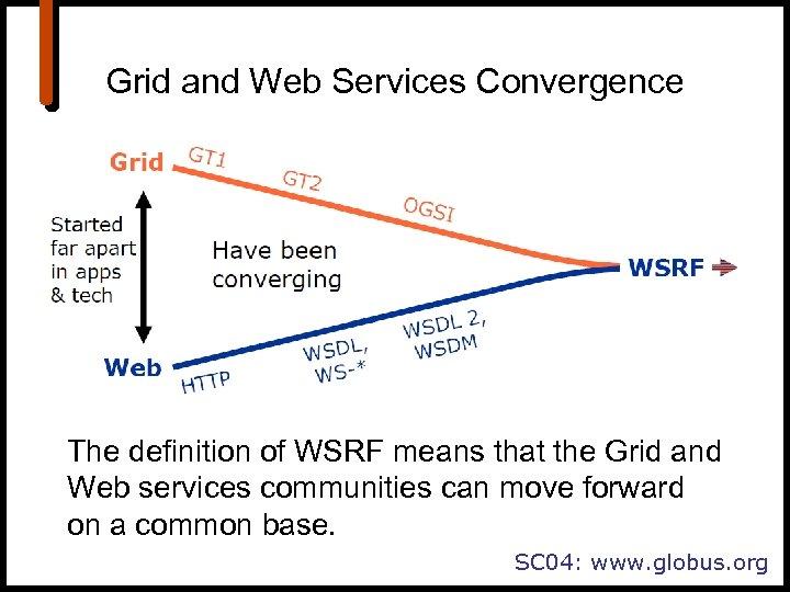 Grid and Web Services Convergence The definition of WSRF means that the Grid and
