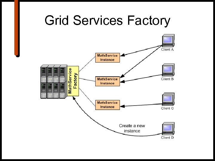 Grid Services Factory