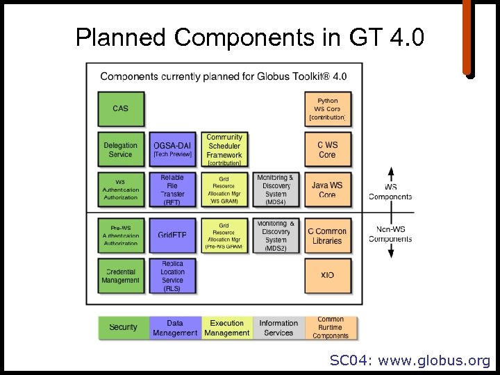 Planned Components in GT 4. 0 SC 04: www. globus. org