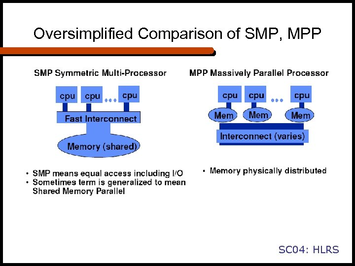 Oversimplified Comparison of SMP, MPP SC 04: HLRS