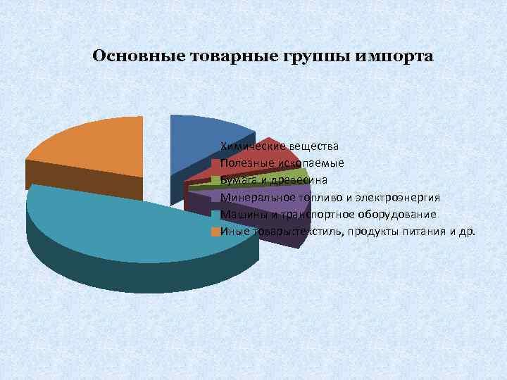 Основные товарные группы импорта Химические вещества Полезные ископаемые Бумага и древесина Минеральное топливо и