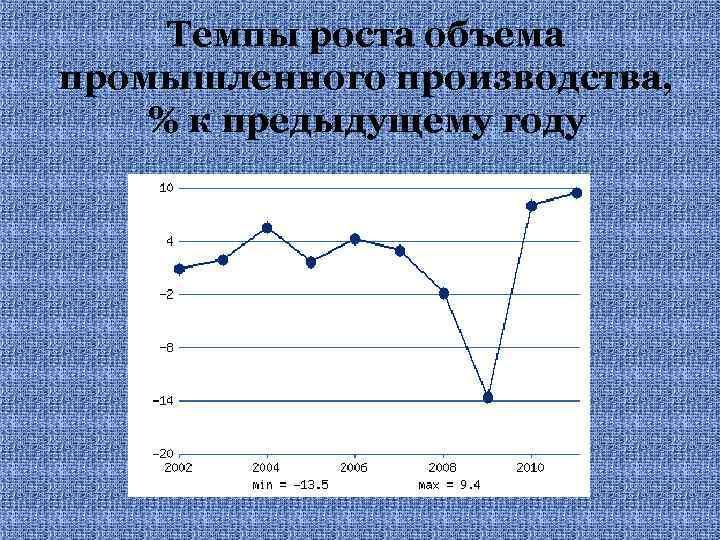 Темпы роста объема промышленного производства, % к предыдущему году