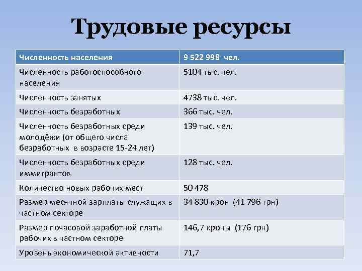 Трудовые ресурсы Численность населения 9 522 998 чел. Численность работоспособного населения 5104 тыс. чел.