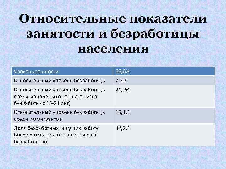 Относительные показатели занятости и безработицы населения Уровень занятости 66, 6% Относительный уровень безработицы 7,