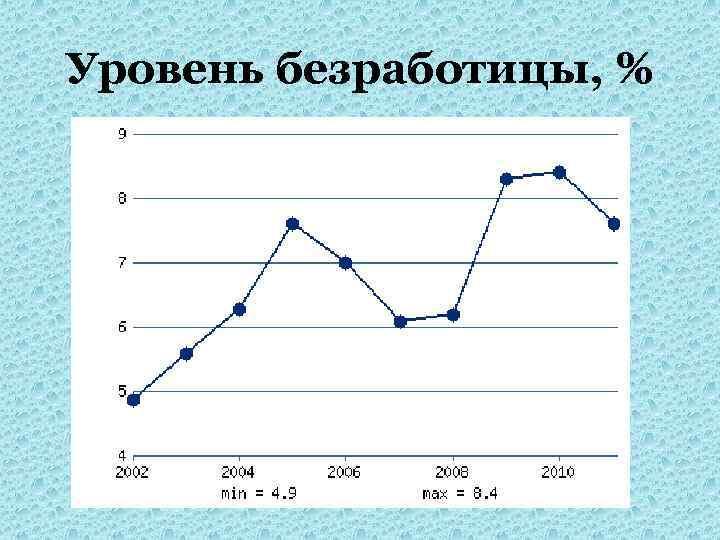 Уровень безработицы, %