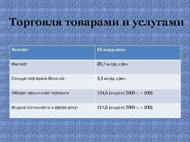 Торговля товарами и услугами Экспорт 93 млрд крон Импорт 89, 7 млрд крон Сальдо