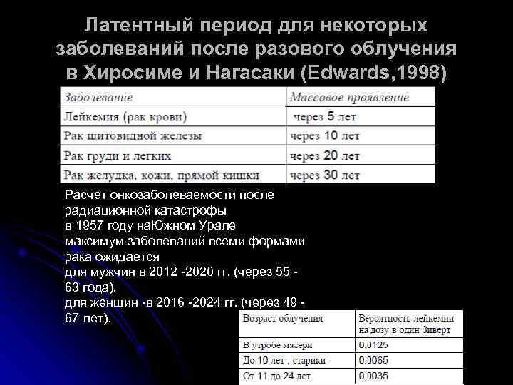 Латентный период для некоторых заболеваний после разового облучения в Хиросиме и Нагасаки (Edwards, 1998)