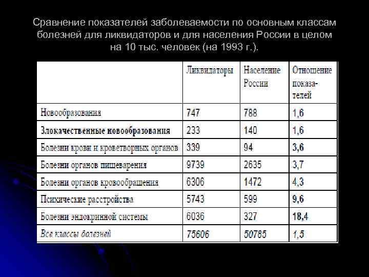 Сравнение показателей заболеваемости по основным классам болезней для ликвидаторов и для населения России в