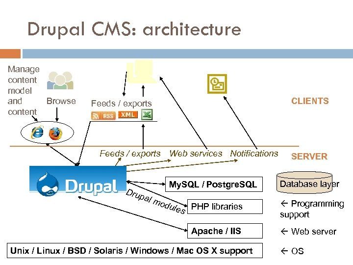 Drupal CMS: architecture Manage content model Browse and content CLIENTS Feeds / exports Web
