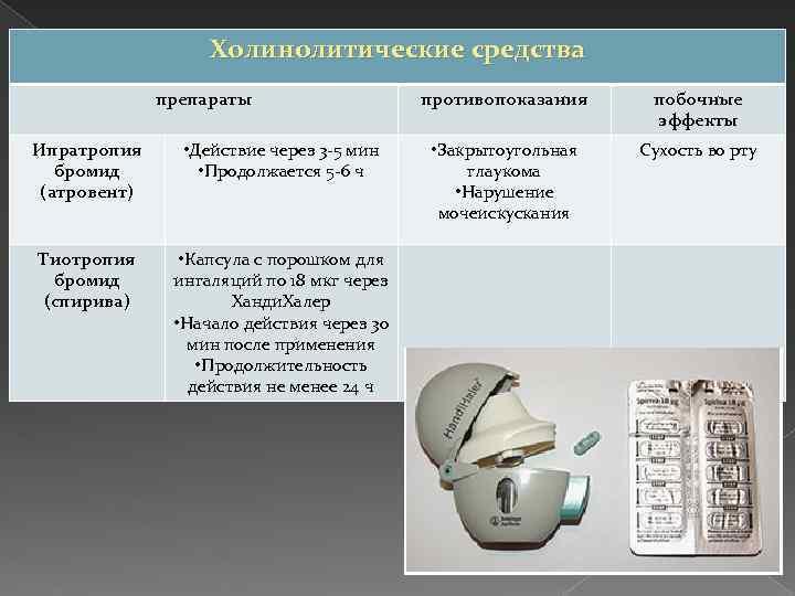Холинолитические средства препараты Ипратропия бромид (атровент) • Действие через 3 -5 мин • Продолжается
