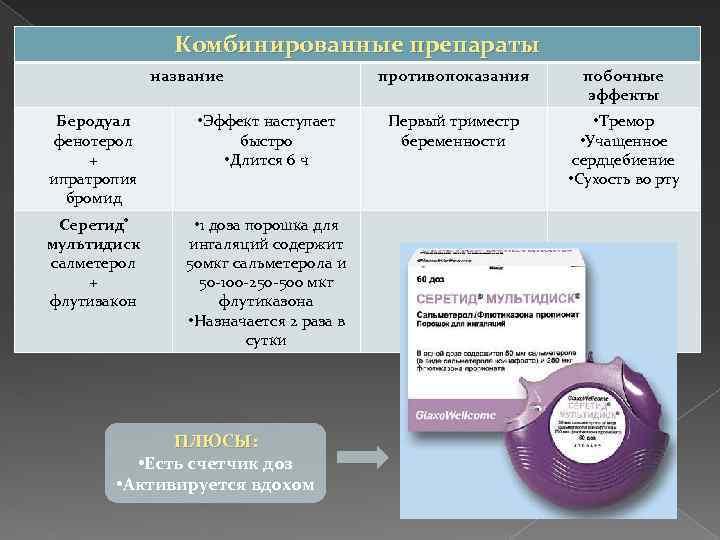 Комбинированные препараты название Беродуал фенотерол + ипратропия бромид • Эффект наступает быстро • Длится
