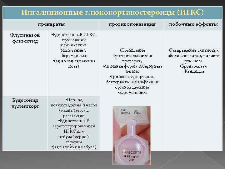 Ингаляционные глюкокортикостероиды (ИГКС) препараты Флутиказон фликсотид Будесонид пульмикорт • Единственный ИГКС, прошедший клинические испытания