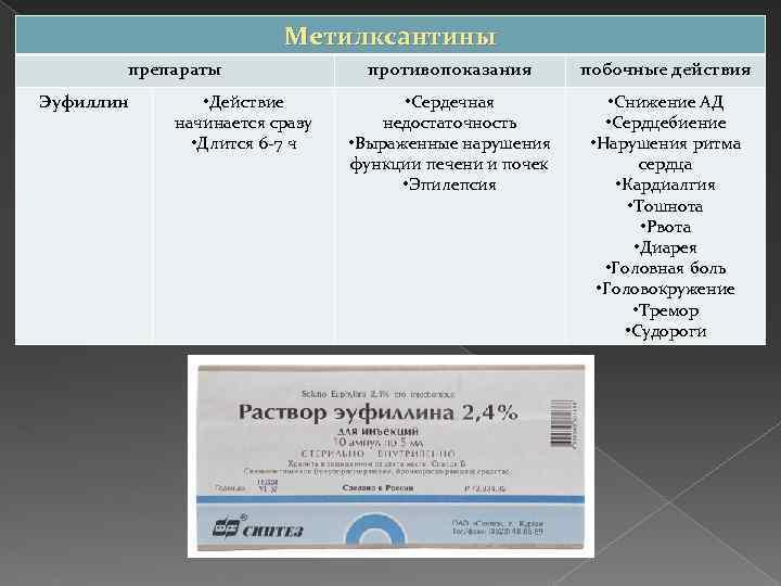 Метилксантины препараты Эуфиллин • Действие начинается сразу • Длится 6 -7 ч противопоказания побочные