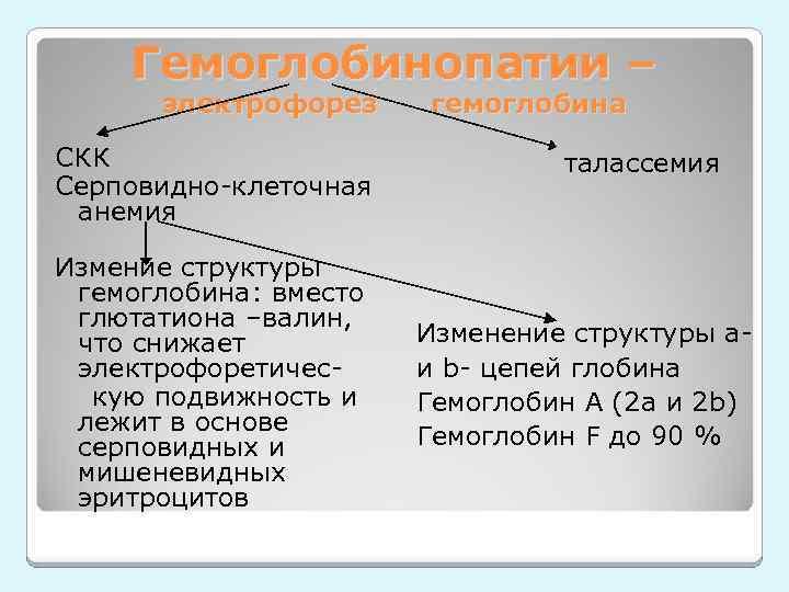 Гемоглобинопатии – электрофорез СКК Серповидно-клеточная анемия Измение структуры гемоглобина: вместо глютатиона –валин, что снижает