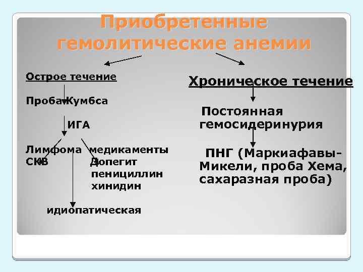 Приобретенные гемолитические анемии Острое течение Хроническое течение Проба Кумбса Постоянная гемосидеринурия ИГА Лимфома медикаменты
