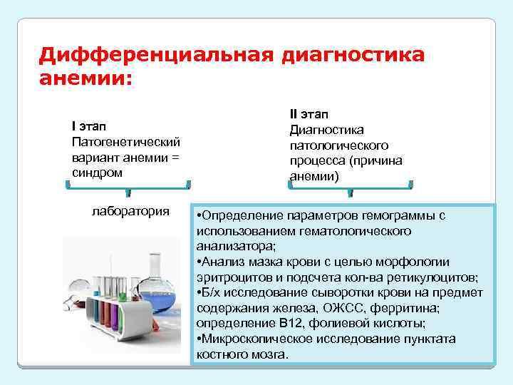 Дифференциальная диагностика анемии: I этап Патогенетический вариант анемии = синдром лаборатория II этап Диагностика