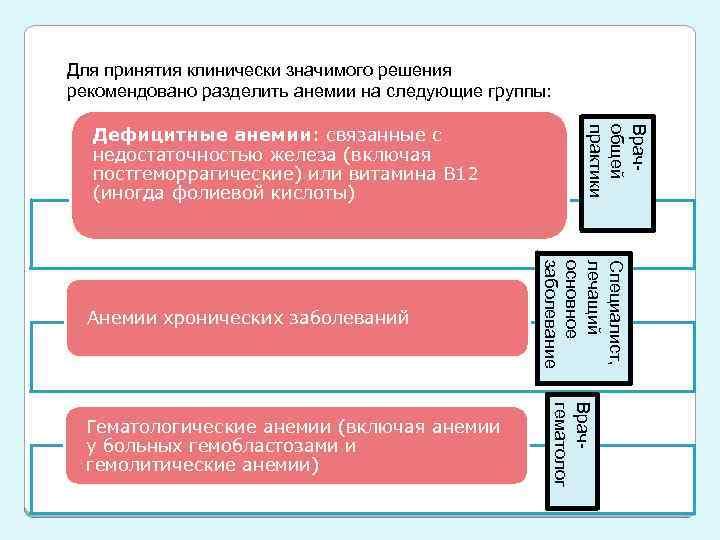 Для принятия клинически значимого решения рекомендовано разделить анемии на следующие группы: Врачобщей практики Дефицитные