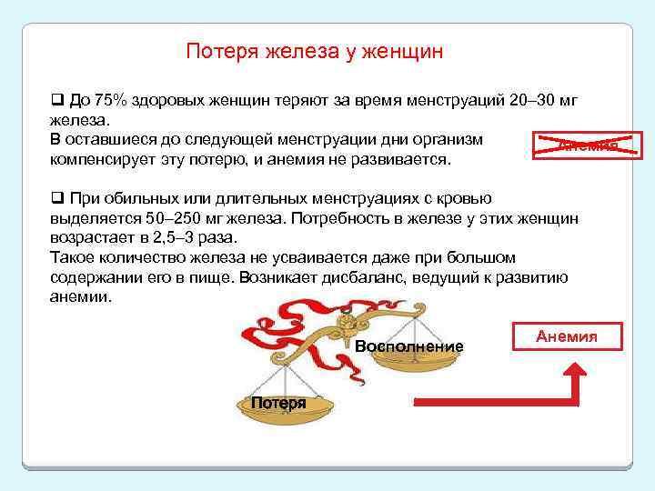 Потеря железа у женщин q До 75% здоровых женщин теряют за время менструаций 20–