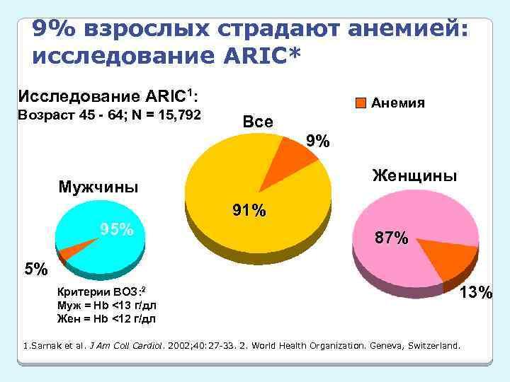 9% взрослых страдают анемией: исследование ARIC* Исследование ARIC 1: Возраст 45 - 64; N