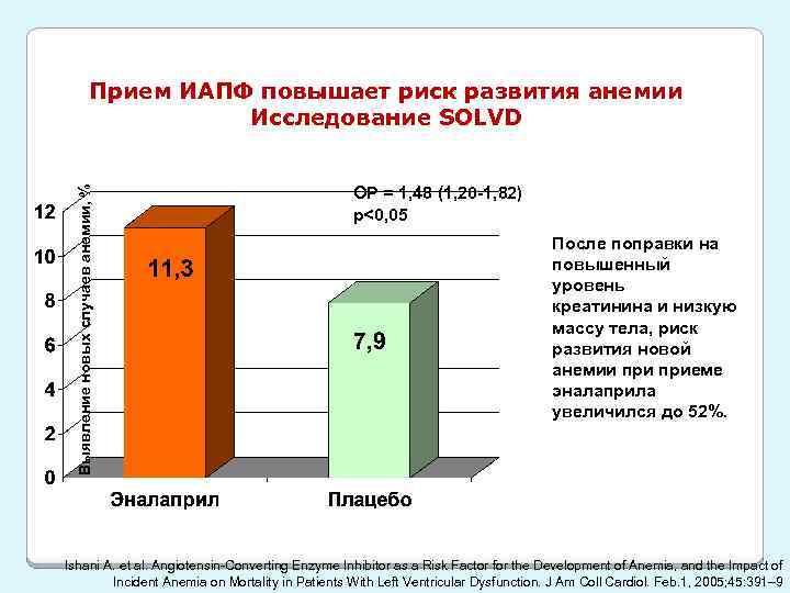 Выявление новых случаев анемии, % Прием ИАПФ повышает риск развития анемии Исследование SOLVD ОР