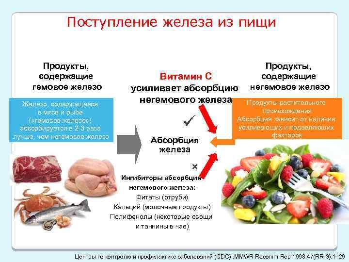 Поступление железа из пищи Продукты, содержащие гемовое железо Железо, содержащееся в мясе и рыбе