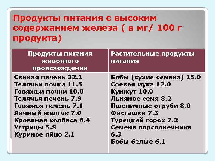 Продукты питания с высоким содержанием железа ( в мг/ 100 г продукта) Продукты питания