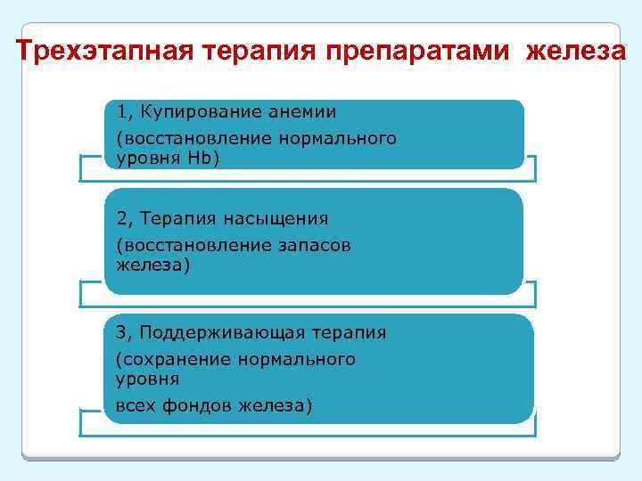 Трехэтапная терапия препаратами железа 1, Купирование анемии (восстановление нормального уровня Hb) 2, Терапия насыщения