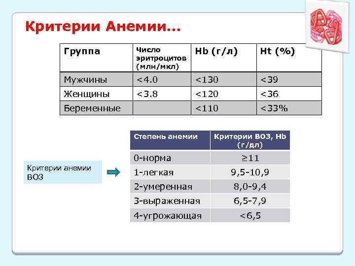 Критерии Анемии… Группа Число эритроцитов (млн/мкл) Hb (г/л) Ht (%) Мужчины <4. 0 <130