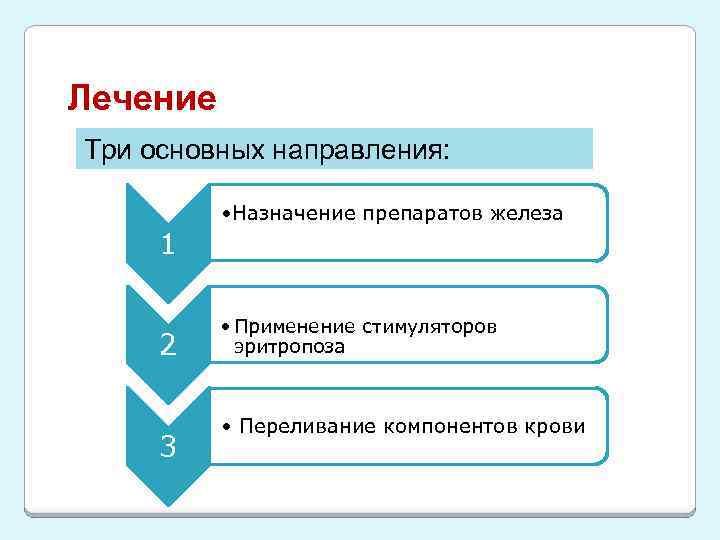 Лечение Три основных направления: • Назначение препаратов железа 1 2 3 • Применение стимуляторов