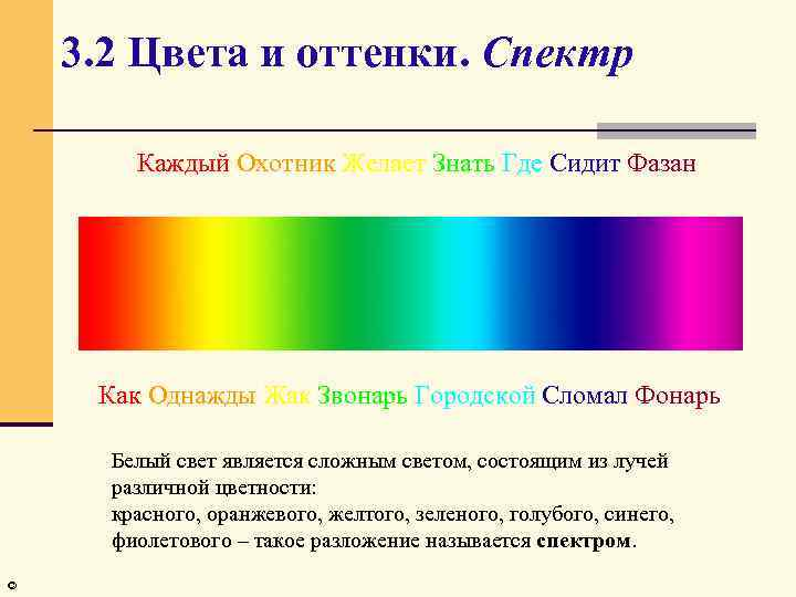 3. 2 Цвета и оттенки. Спектр Каждый Охотник Желает Знать Где Сидит Фазан Как