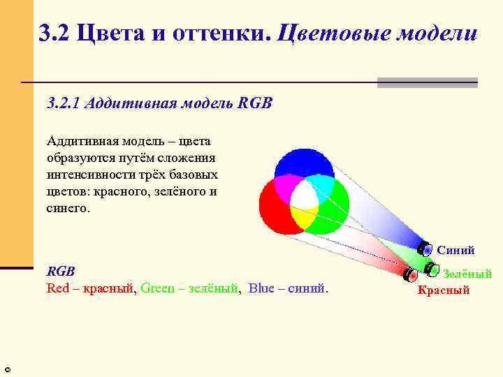 3. 2 Цвета и оттенки. Цветовые модели 3. 2. 1 Аддитивная модель RGB Аддитивная