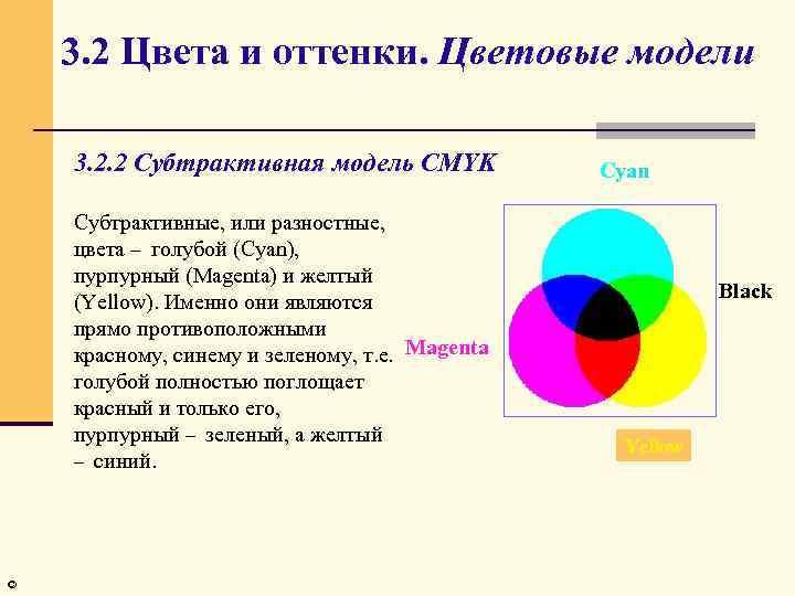 3. 2 Цвета и оттенки. Цветовые модели 3. 2. 2 Субтрактивная модель CMYK Субтрактивные,