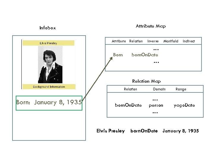 Attribute Map Infobox Attribute Relation Inverse Manifold Indirect …… born. On. Date … Born