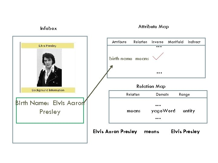 Attribute Map Infobox Attribute Relation Inverse …… Manifold Indirect birth name means Bor …