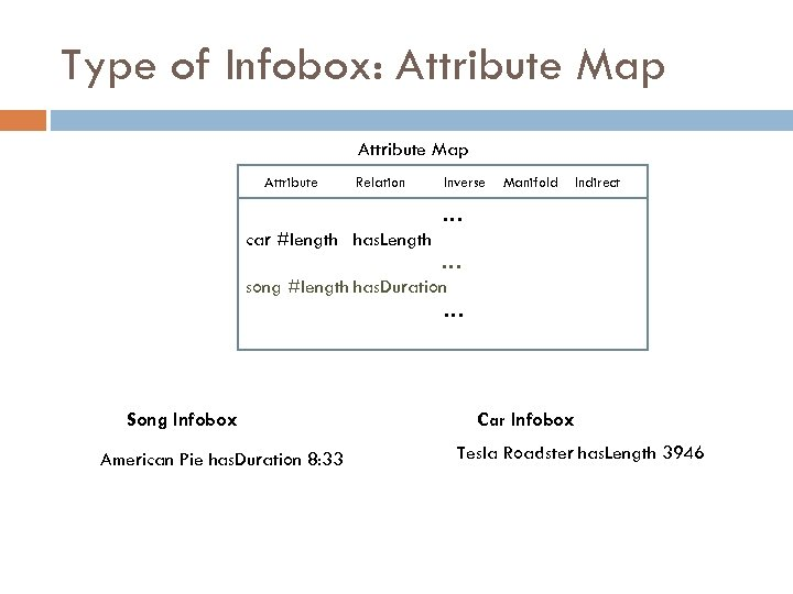 Type of Infobox: Attribute Map Attribute Relation Inverse Manifold Indirect …… car #length has.