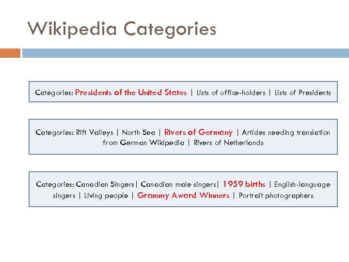 Wikipedia Categories: Presidents of the United States | Lists of office-holders | Lists of