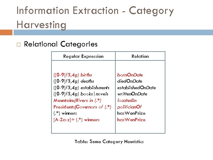 Information Extraction - Category Harvesting Relational Categories Regular Expression ([0 -9]f 3, 4 g)