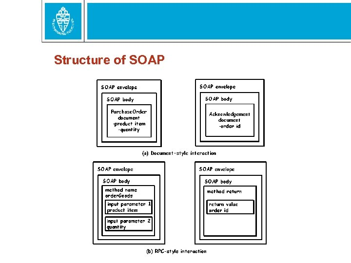 Structure of SOAP