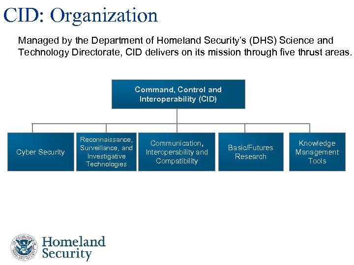 CID: Organization Managed by the Department of Homeland Security's (DHS) Science and Technology Directorate,