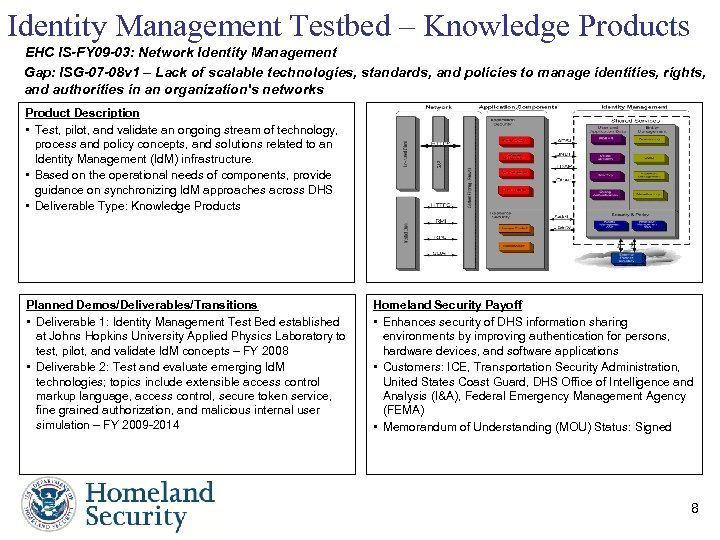 Identity Management Testbed – Knowledge Products EHC IS-FY 09 -03: Network Identity Management Gap: