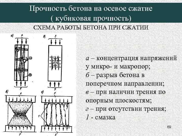 Механические свойства бетонов бетон в дедовске купить с доставкой